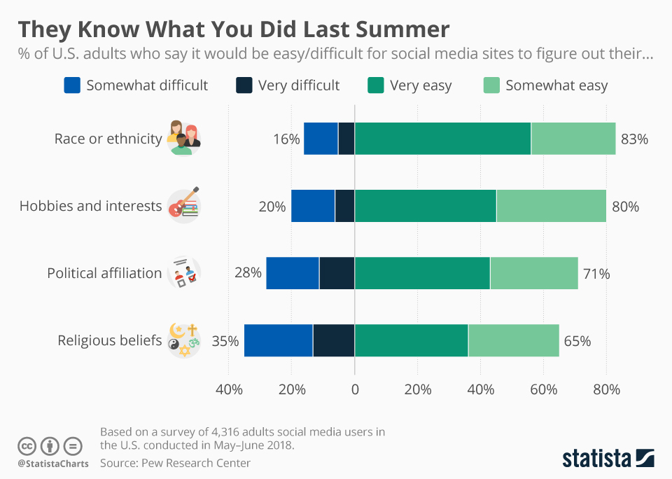 Infographic: They Know What You Did Last Summer | Statista