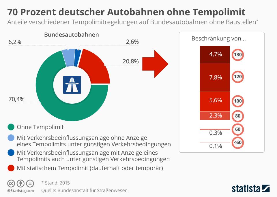 Infografik: 70 Prozent der deutschen Autobahnen ohne Tempolimit | Statista
