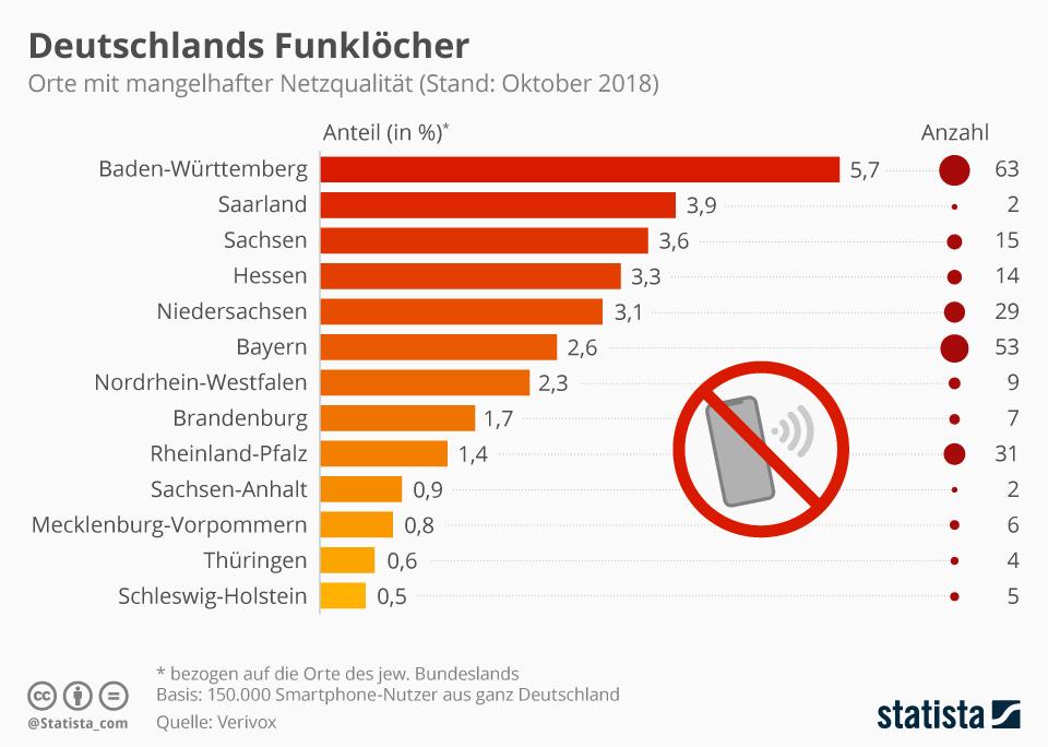 Infografik: Deutschlands Funklöcher | Statista