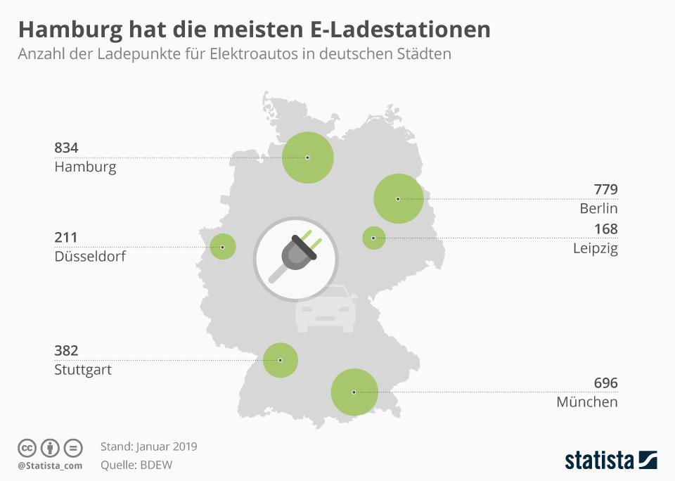 Infografik: Hamburg ist Elektroauto-Hauptstadt   Statista