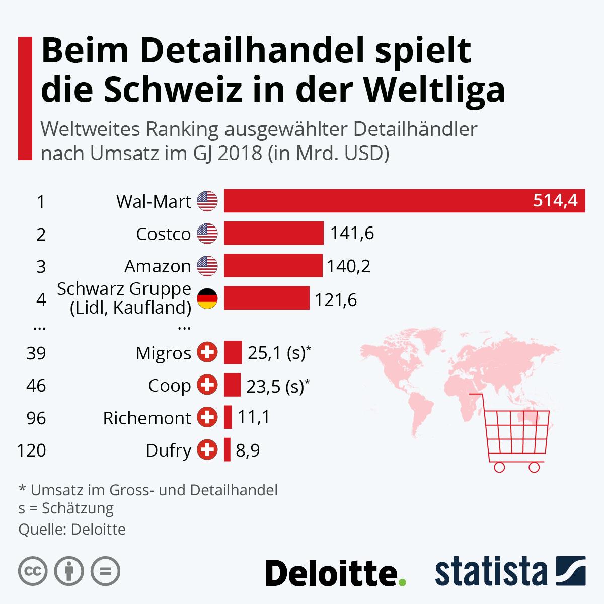 Infografik: Beim Detailhandel spielt die Schweiz in der Weltliga | Statista