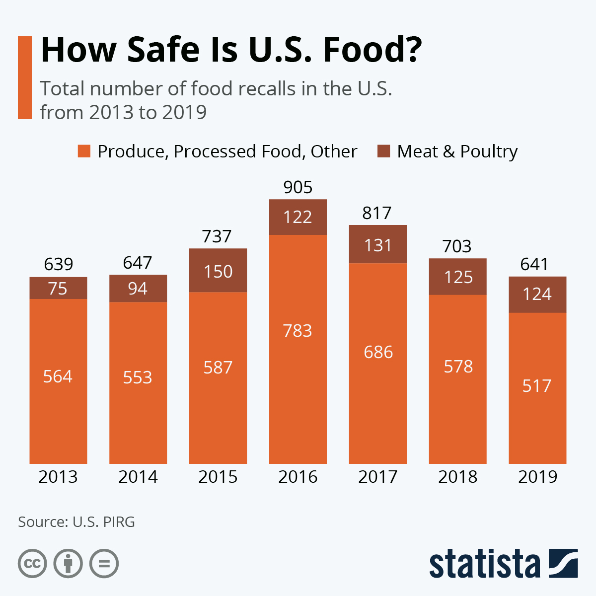 Infographic: How Safe Is U.S. Food? | Statista