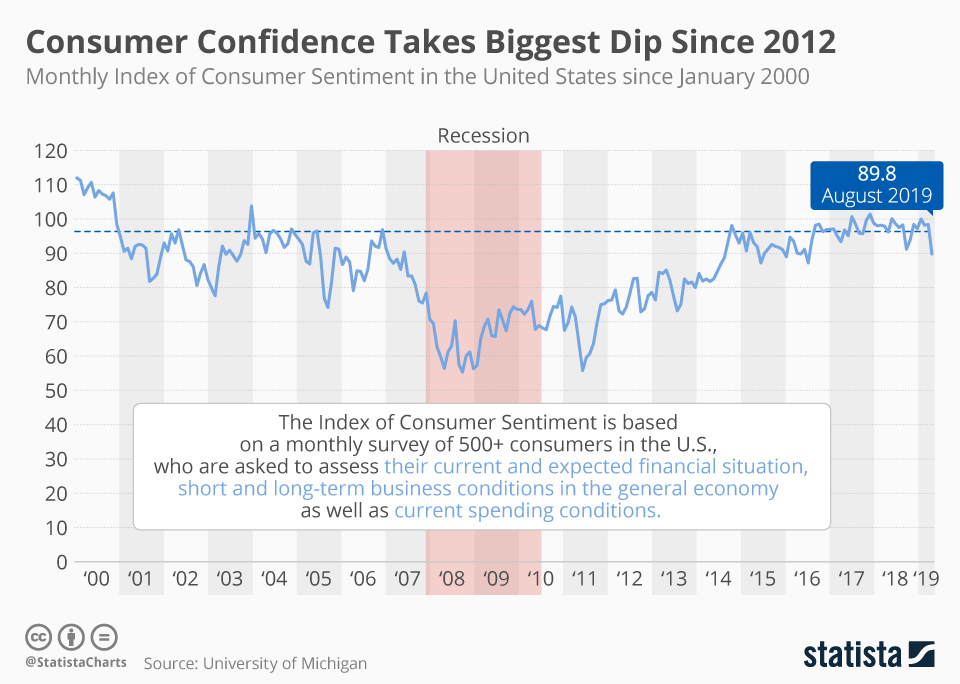 Infographic: Consumer Confidence Takes Biggest Dip Since 2012 | Statista