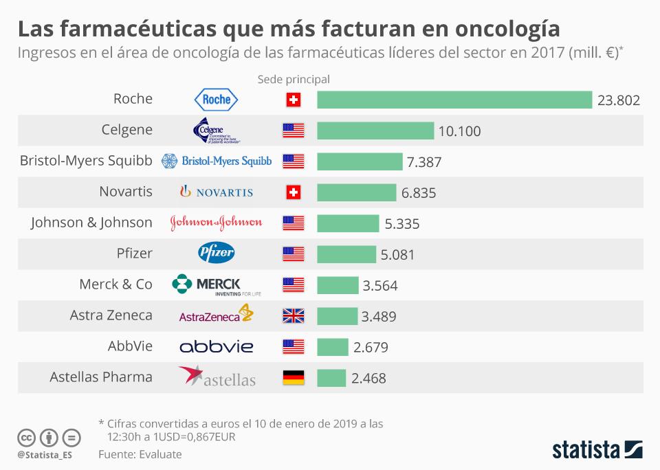 Infografía: Las farmacéuticas que más facturan en oncología  | Statista