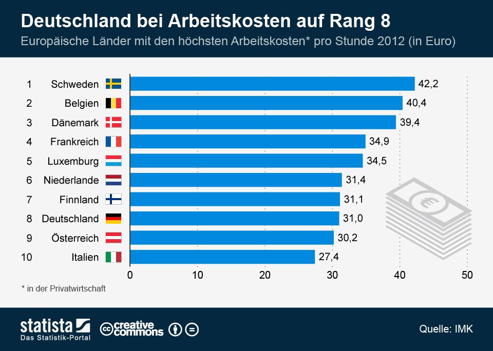 Infografik: Deutschland bei Arbeitskosten auf Rang 8   Statista