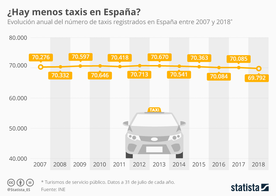 Infografía: A pesar de Uber y Cabify, el número de taxis apenas disminuye en España | Statista