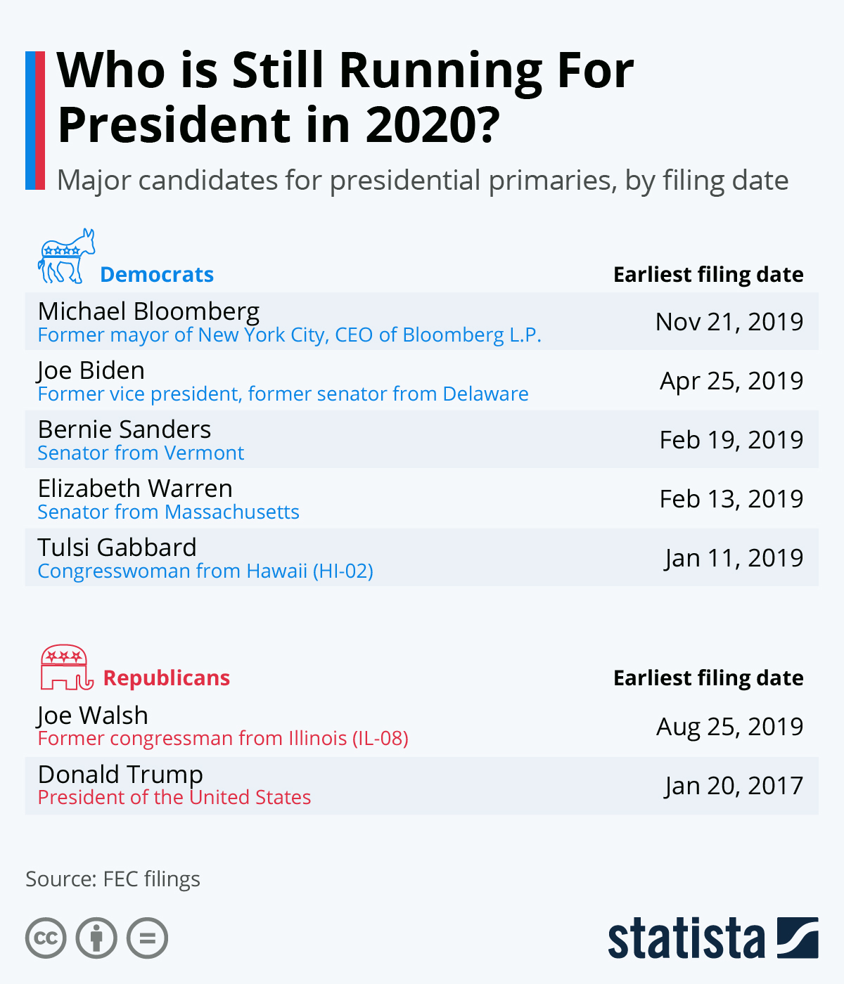 Infographic: Who is Still Running for President in 2020? | Statista