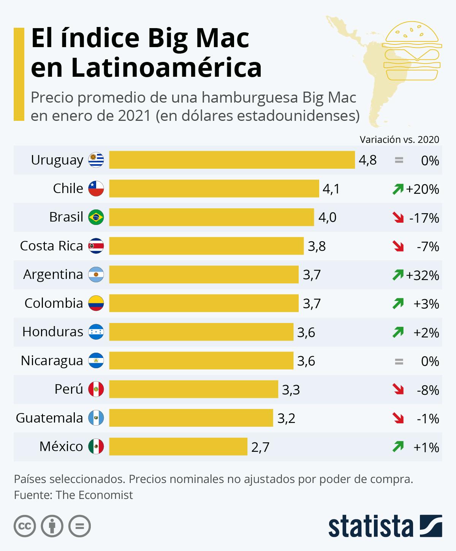 Infografía: El poder adquisitivo de América Latina según el índice Big Mac | Statista