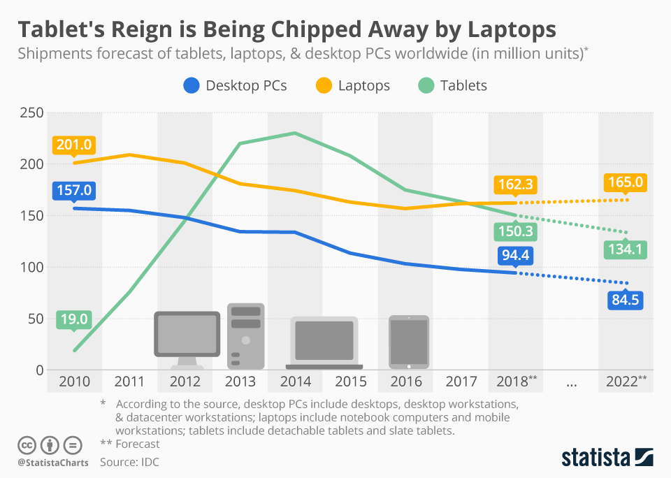 Infographic: Tablet's Reign is Being Chipped Away by Laptops | Statista