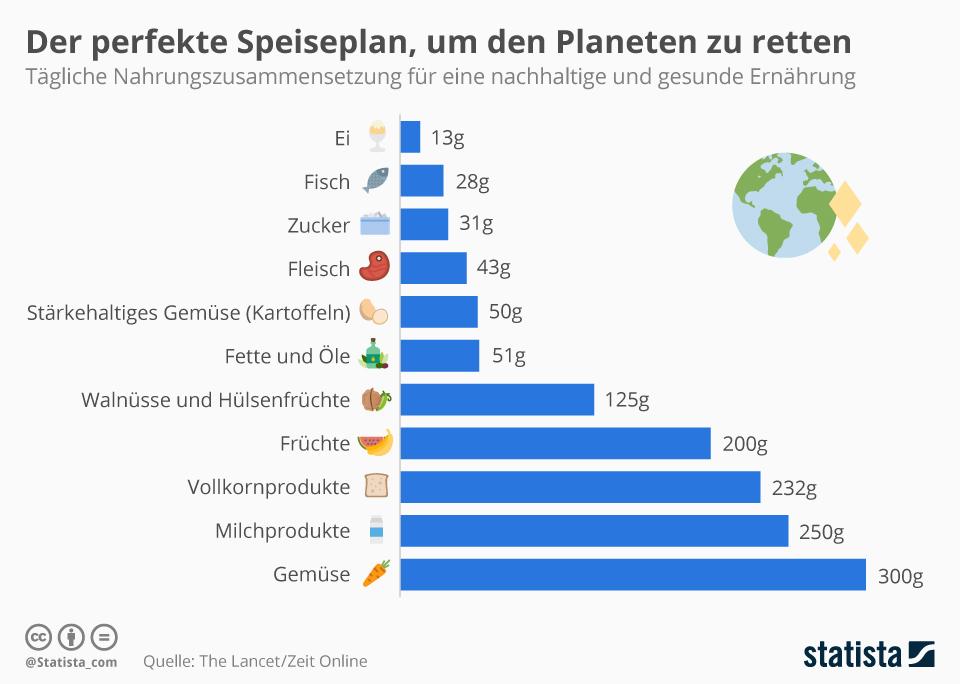 Infografik: Der perfekte Speiseplan, um den Planeten zu retten | Statista