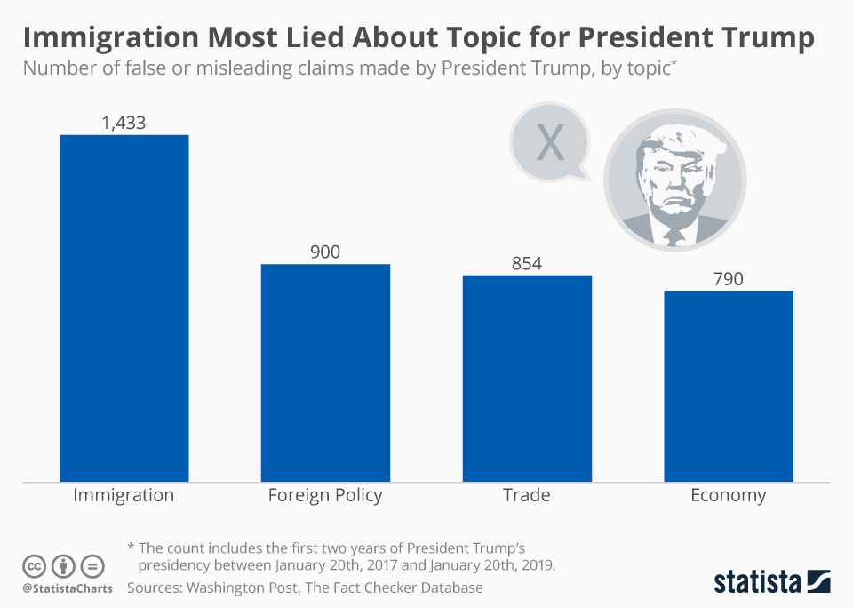 Infographic: Immigration Most Lied About Topic for President Trump | Statista