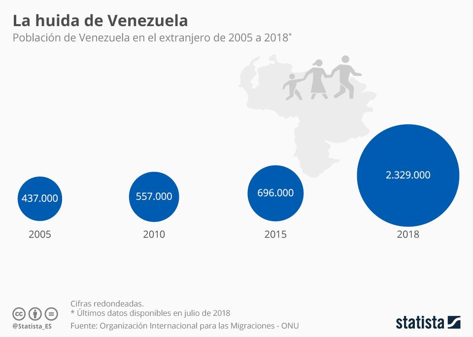 Infografía: ¿Cuántos venezolanos han abandonado el país? | Statista