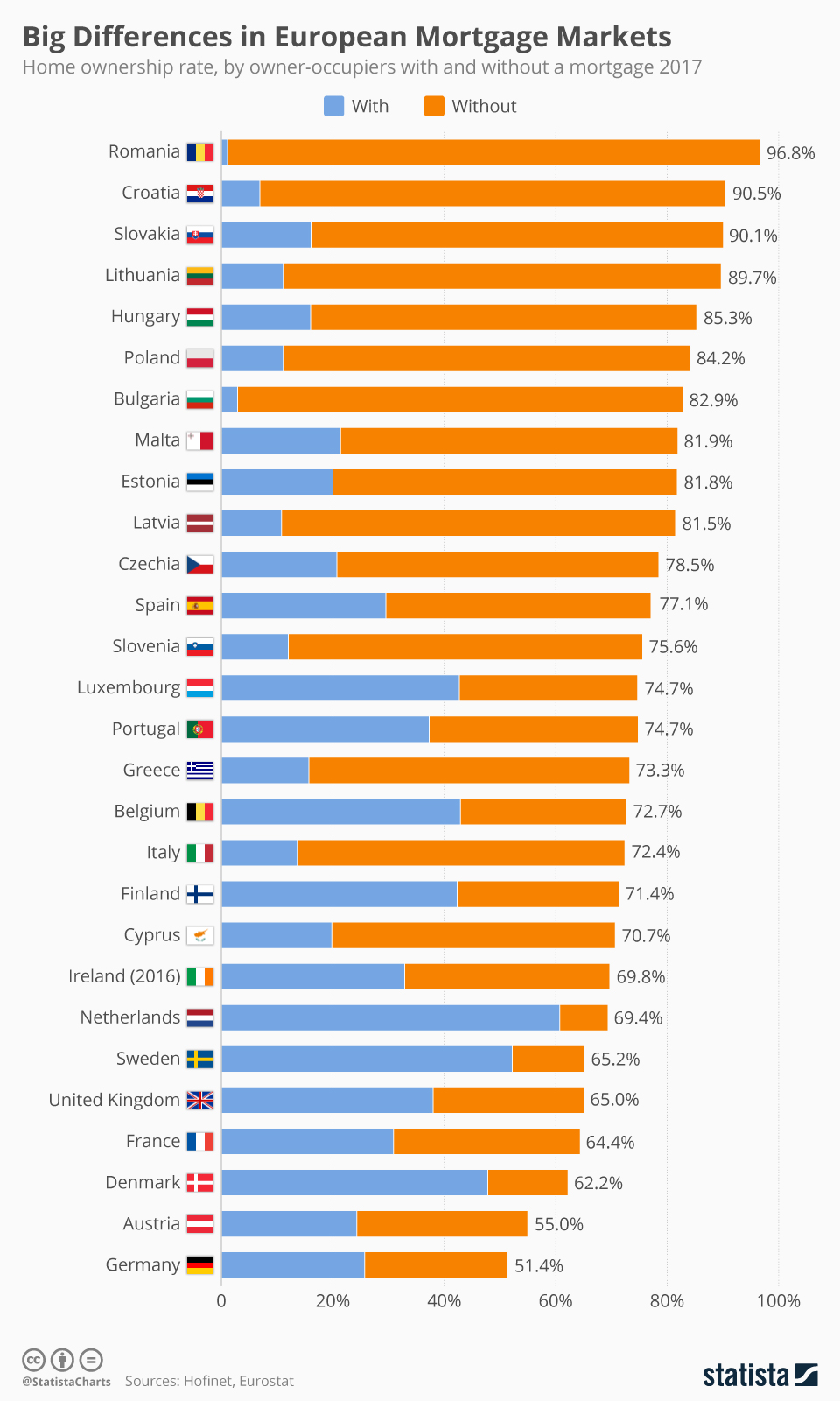Infographic: Big Differences in European Mortgage Markets | Statista