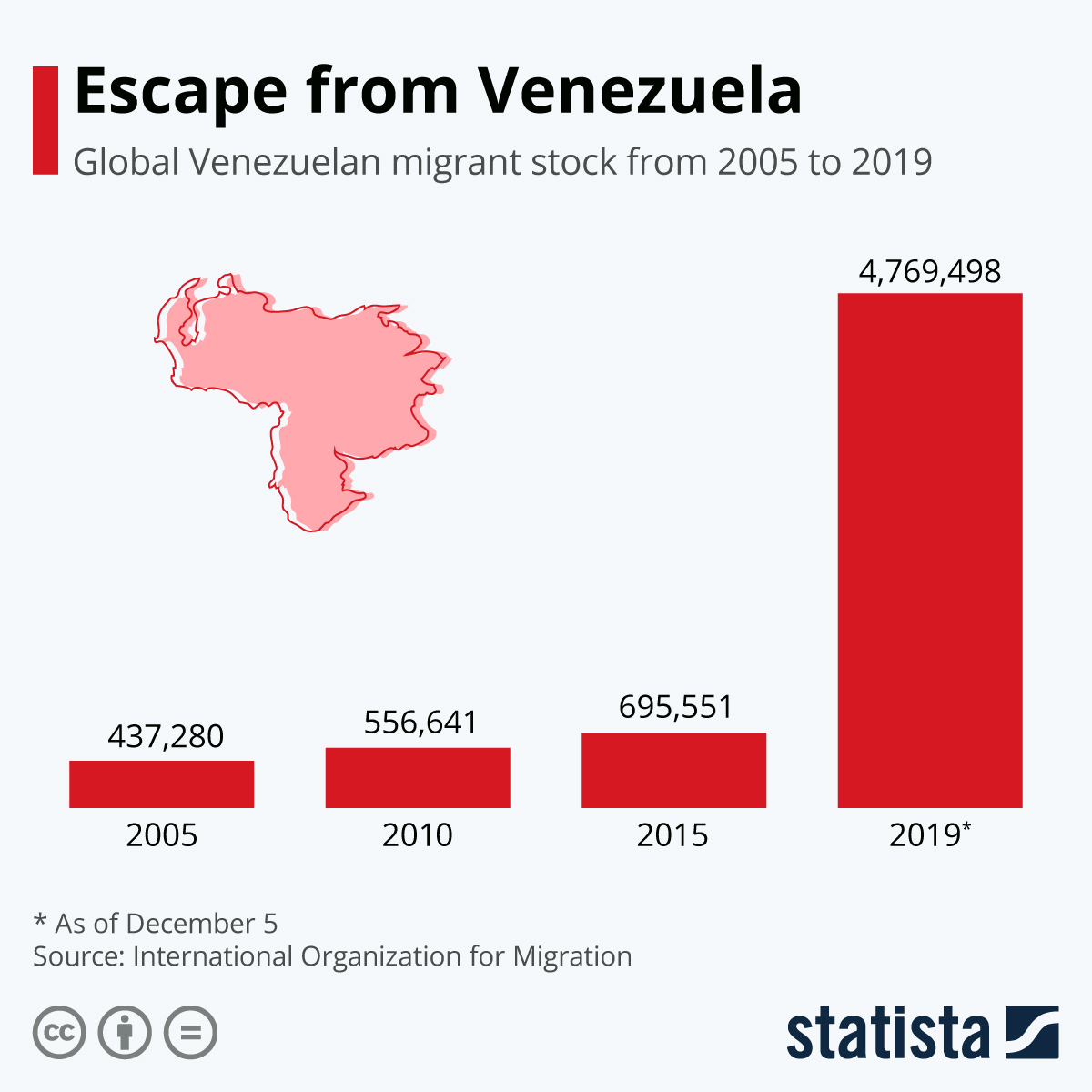 Infographic: Escape from Venezuela | Statista
