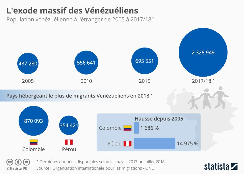 Infographie: L'exode massif des Vénézuéliens | Statista