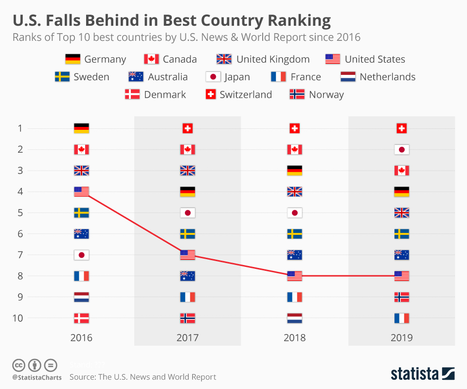 Infographic: U.S. Loses Most Ground in Best Country Ranking | Statista