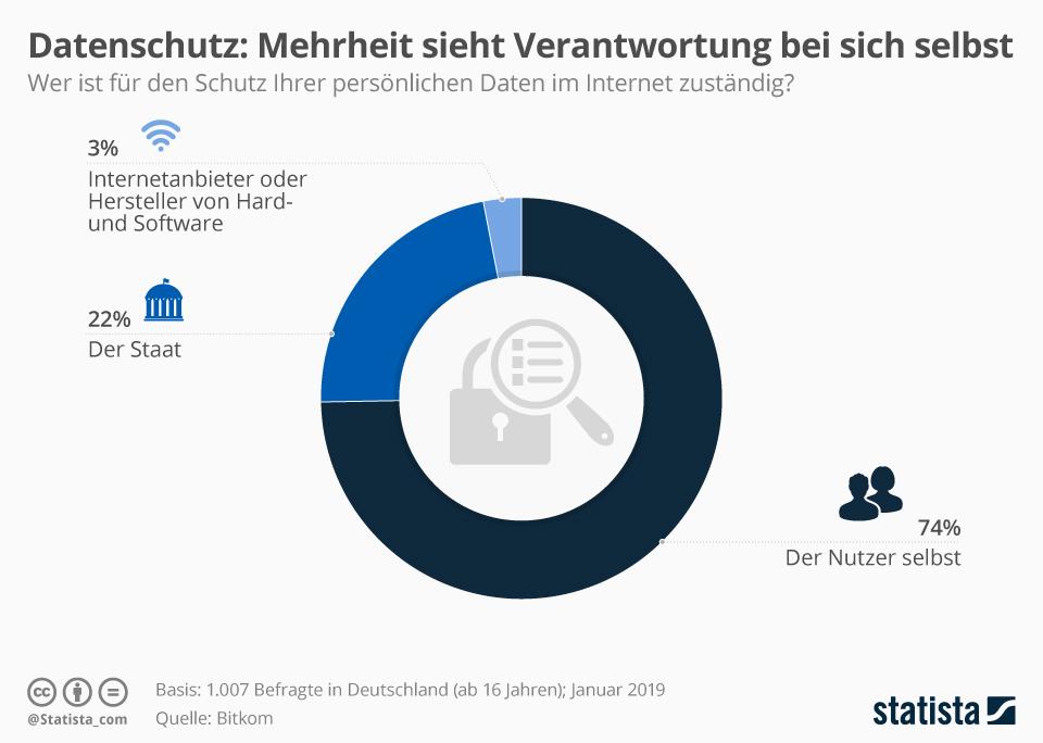Infografik: Mehrheit sieht Verantwortung für Datenschutz bei sich selbst | Statista