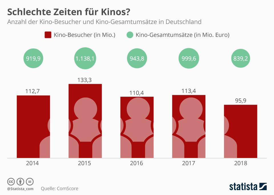 Infografik: Schlechte Zeiten für Kinos?   Statista