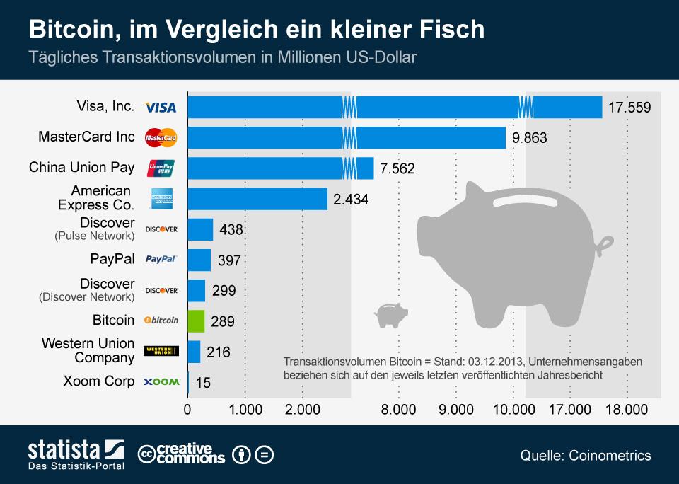 Infografik: Bitcoin, im Vergleich ein kleiner Fisch | Statista