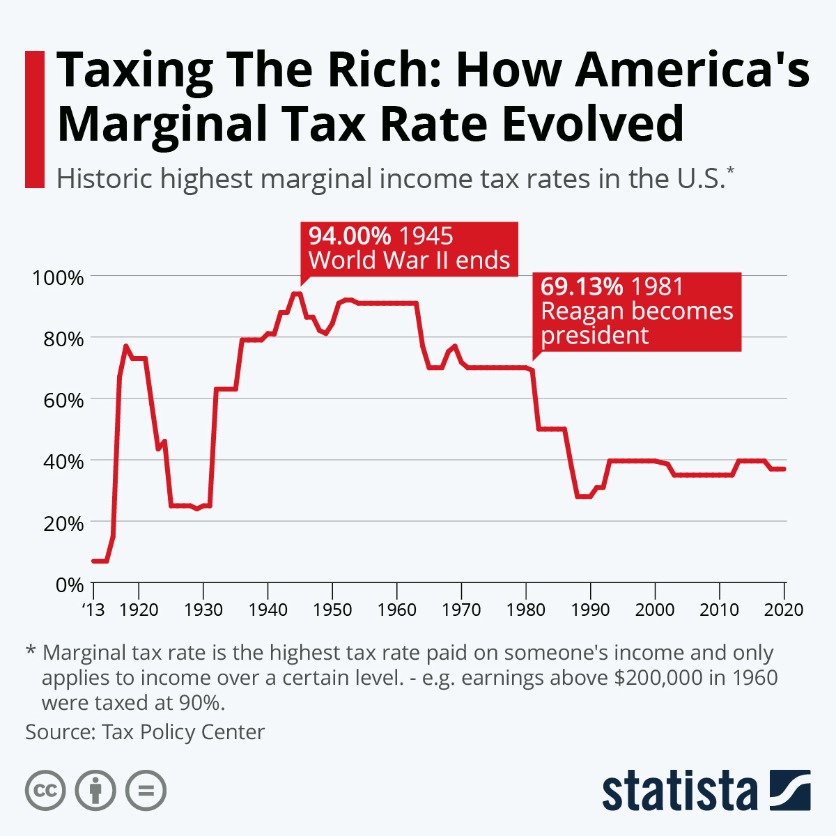 Infographic: Taxing The Rich: How America's Marginal Tax Rate Evolved | Statista
