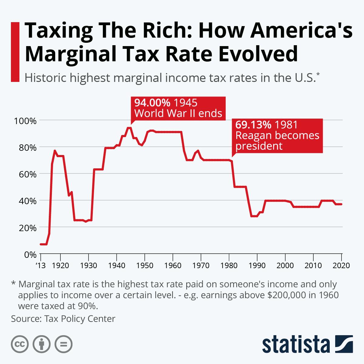 Infographic: Ocasio-Cortez's Tax Plan Isn't Unprecedented  | Statista