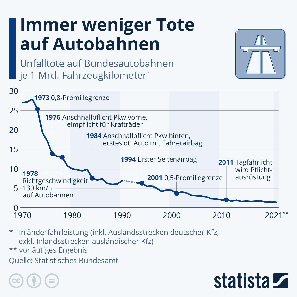 Infografik: Immer weniger Tote auf Autobahnen | Statista