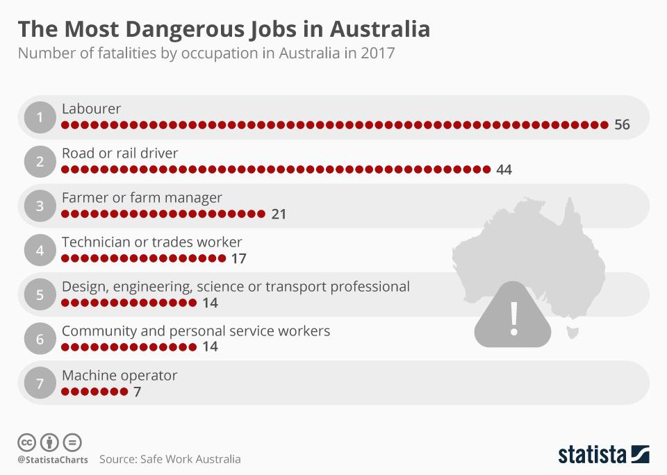 Infographic: The Most Dangerous Jobs in Australia | Statista