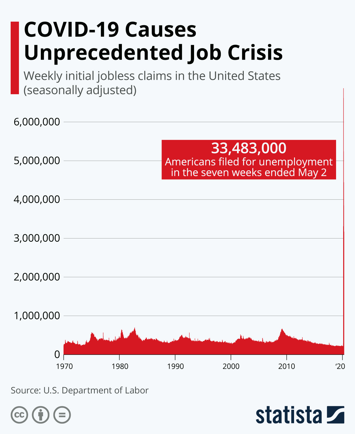 Infographic: Initial Jobless Claims Are (Quite Literally) Off the Charts | Statista