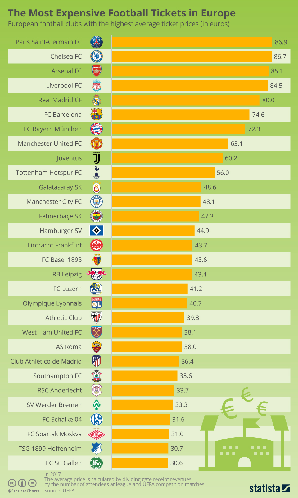 Infographic: The Most Expensive Football Tickets in Europe | Statista