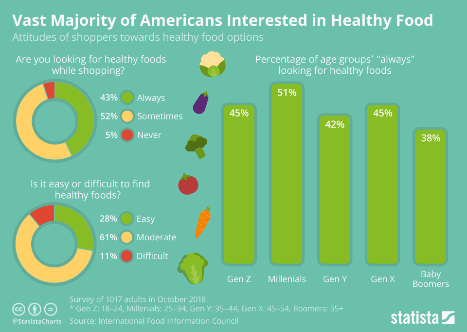 Infographic: Vast Majority of Americans Interested in Healthy Foods | Statista
