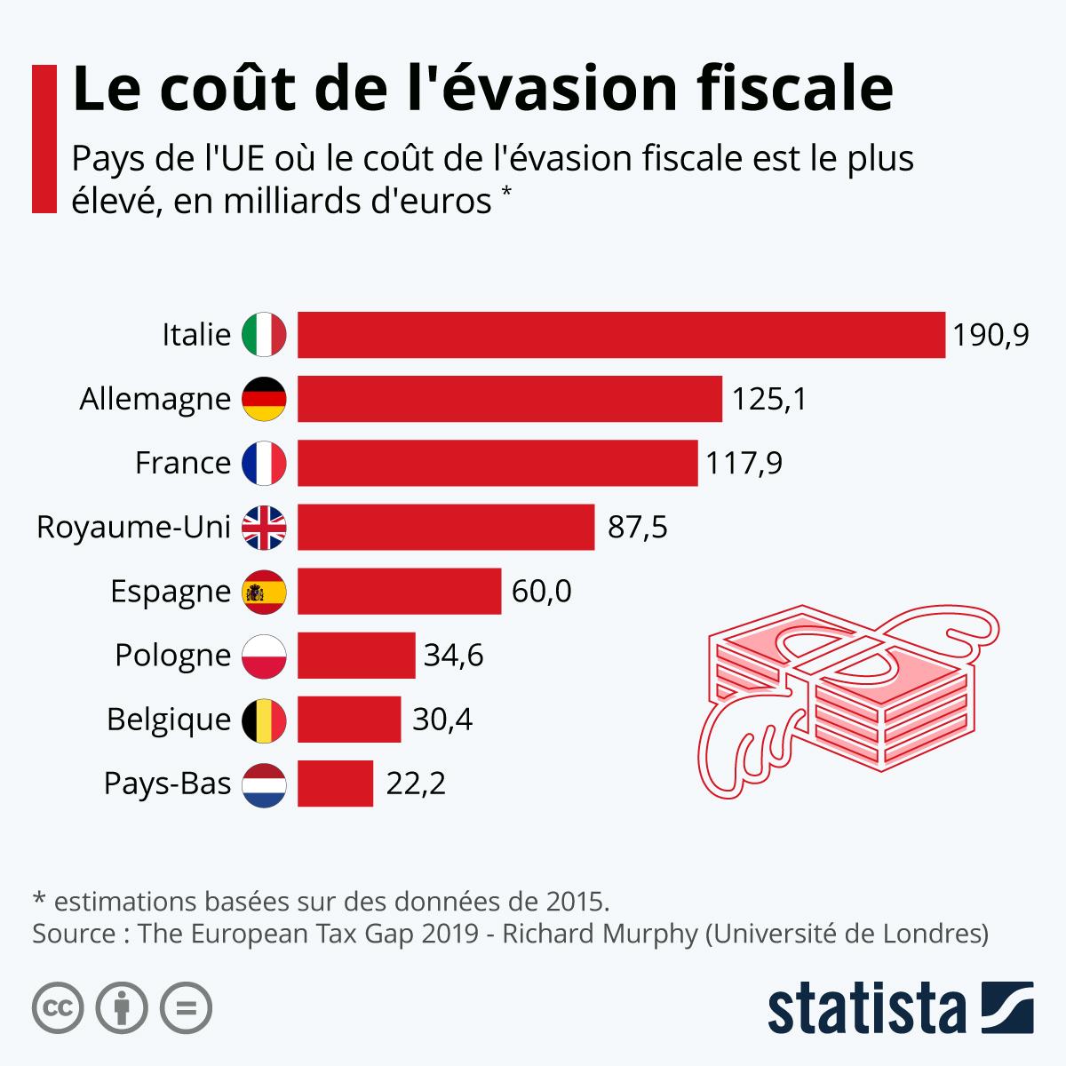 Infographie: Le coût de l'évasion fiscale | Statista