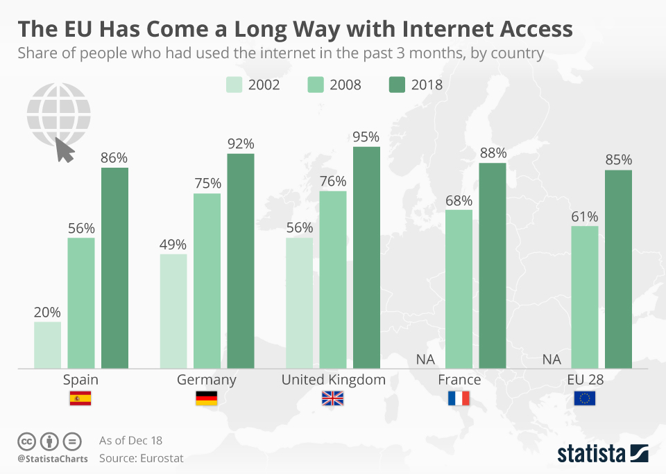 Infographic: The EU Has Come a Long Way with Internet Access | Statista