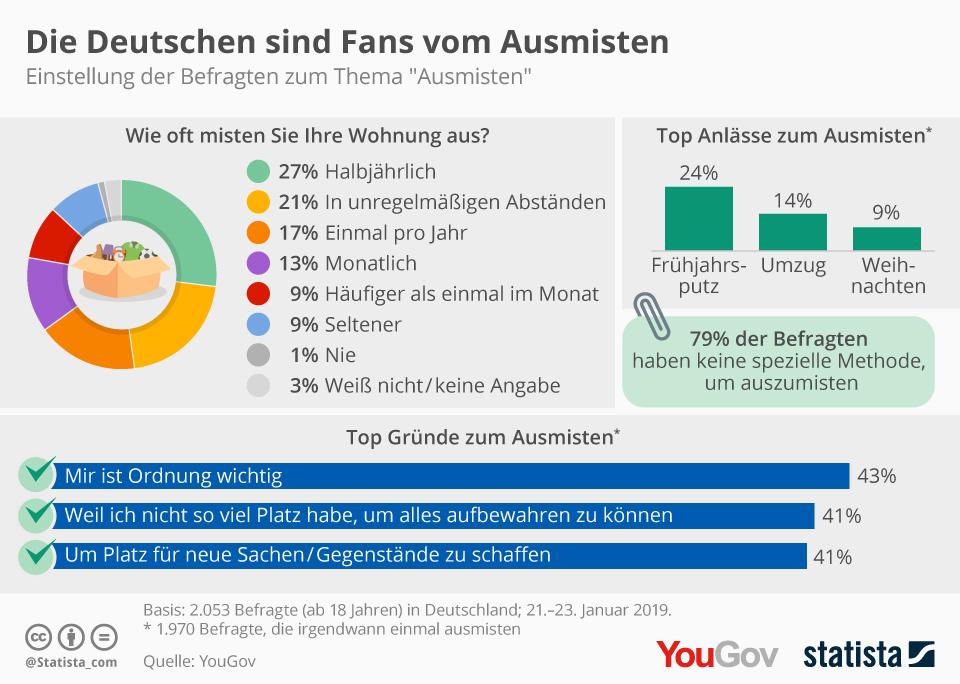 Infografik: Die Deutschen sind Fans vom Ausmisten | Statista