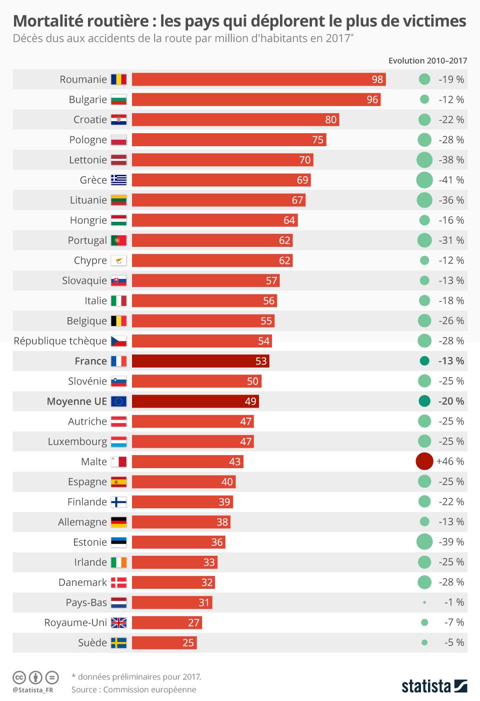 Infographie: Mortalité routière : Les pays qui déplorent le plus de victimes | Statista