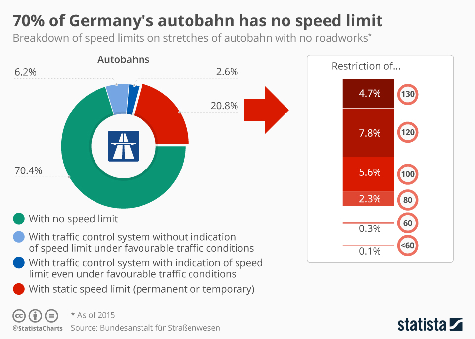 Infographic: 70% of Germany's autobahn has no speed limit | Statista