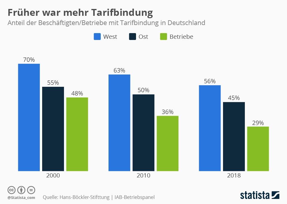 Infografik: Früher war mehr Tarifbindung | Statista