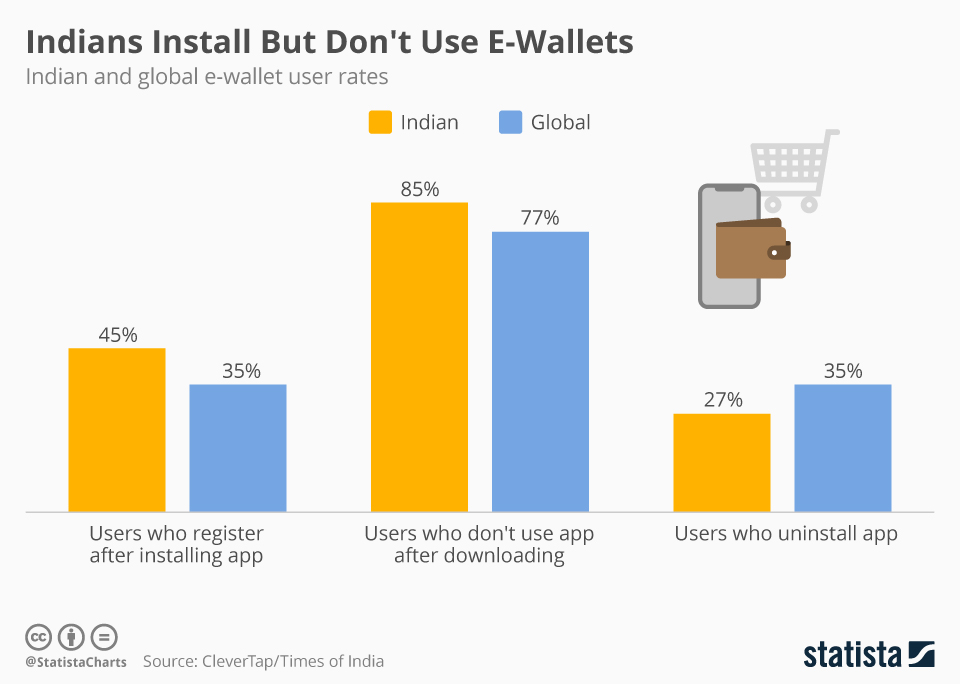 Infographic: Indians Download E-Wallets but Don't Use Them | Statista