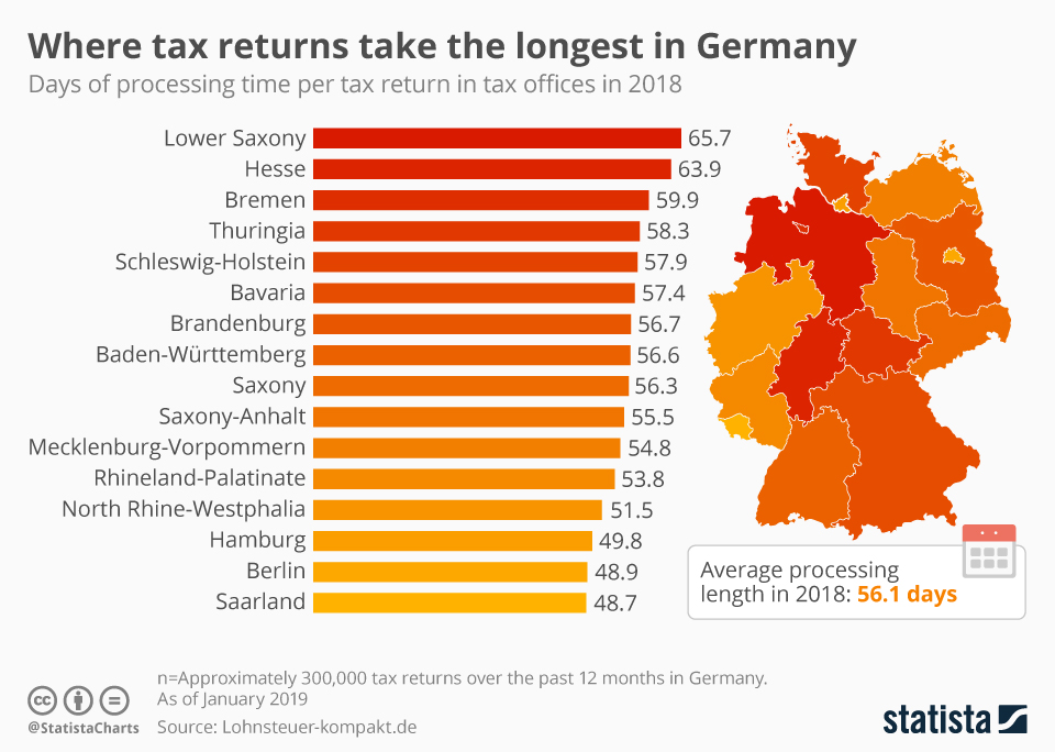 Infographic: Where tax returns take the longest in Germany | Statista