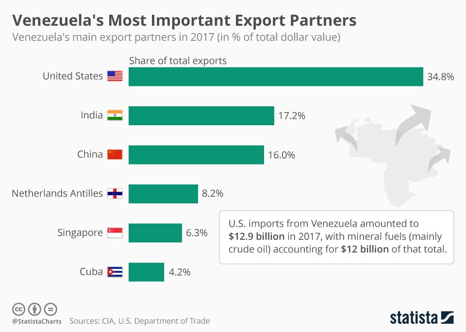 Infographic: Venezuela's Most Important Export Partners | Statista