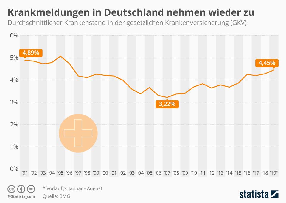 Infografik: Krankenstand in Deutschland steigt | Statista