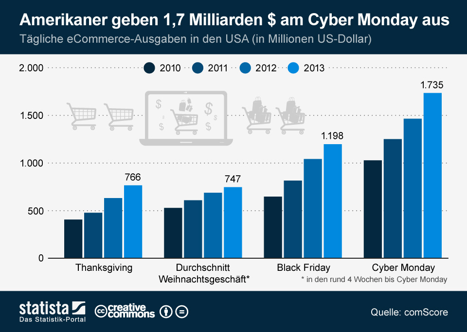 Infografik: Cyber Monday 2013 mit neuem Ausgabenrekord | Statista