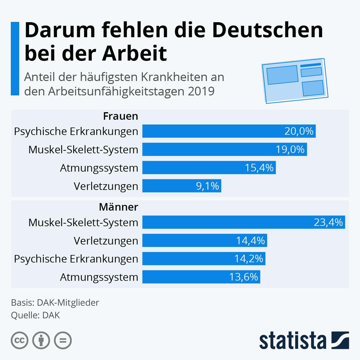 Infografik: Darum fehlen deutsche Arbeitnehmer | Statista