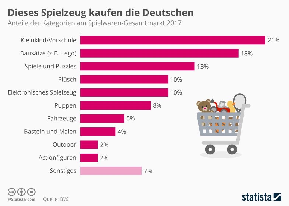 Infografik: Dieses Spielzeug kaufen die Deutschen | Statista