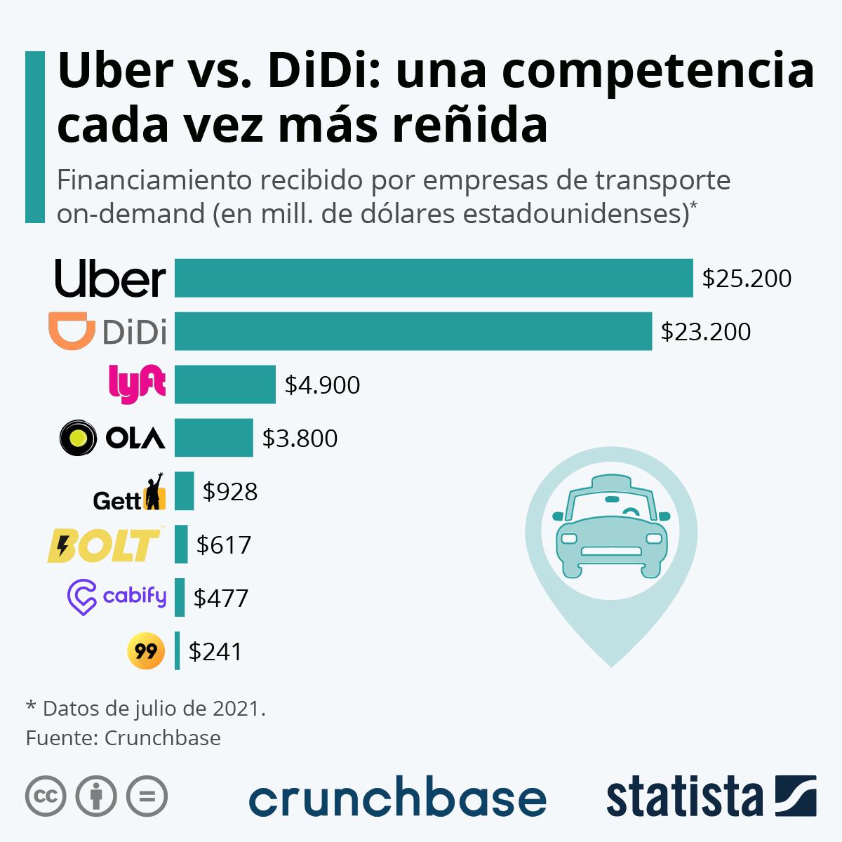 Infografía: ¿Cuánto financiamiento reciben las empresas de transporte on-demand? | Statista