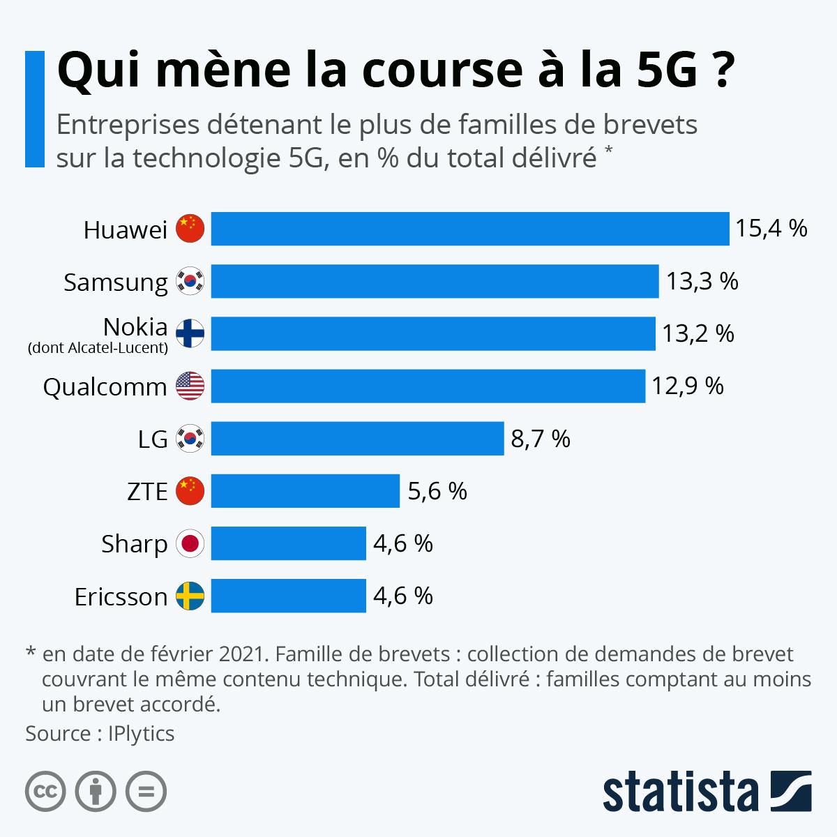 Infographie: Télécoms : les entreprises qui mènent la course à la 5G | Statista
