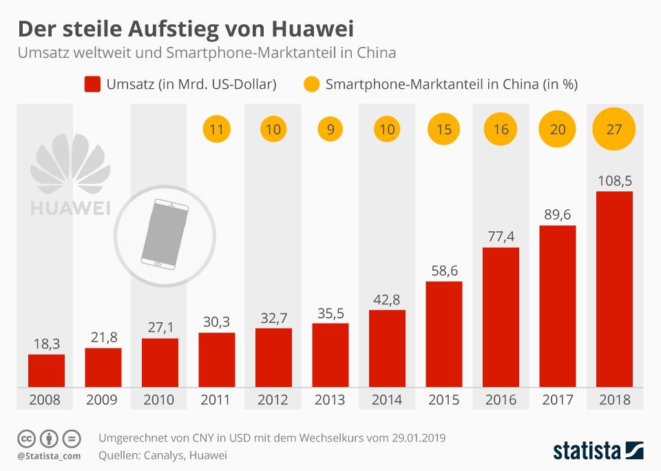 Infografik: Der steile Aufstieg von Huawei | Statista