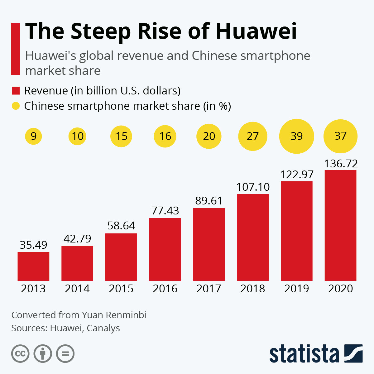 Infographic: Huawei Continues Steep Global Rise | Statista