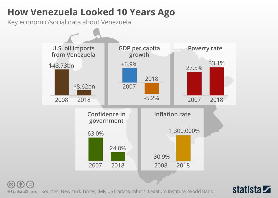 Infographic: How Venezuela Looked 10 Years Ago   Statista