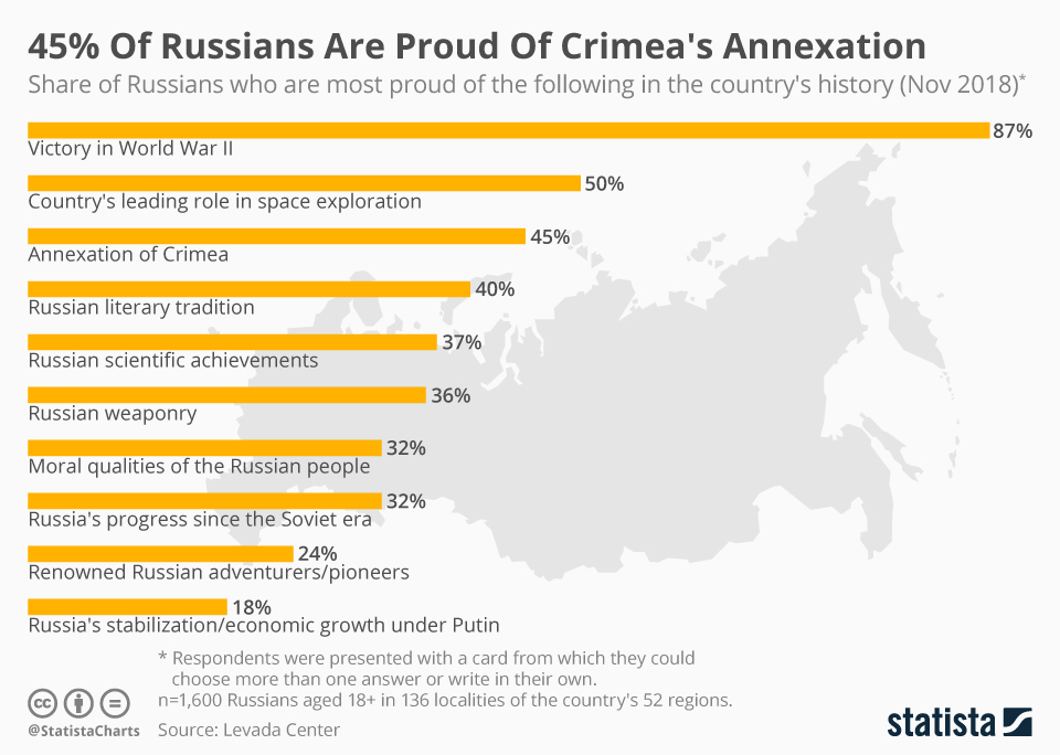 Infographic: 45% Of Russians Are Proud Of Crimea's Annexation   Statista