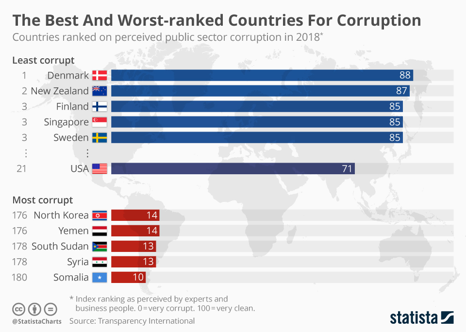 Infographic: The Best and Worst-Ranked Countries For Corruption | Statista